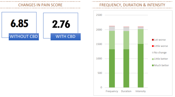 project-cbd-for-pain-case-study-2